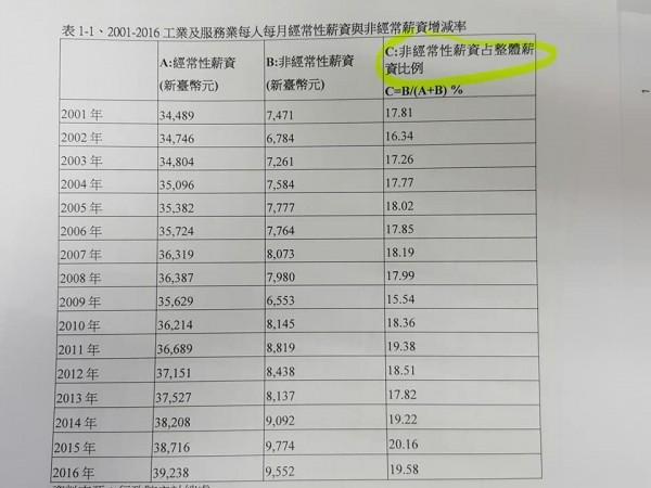 由圖表可以看出,非經常性薪資佔整體薪資的比例幾乎都落在18%上下。(圖擷自臉書)