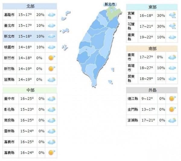 今天白天北台灣持續高溫僅17到19度,花東約21、22度,中南部則有25至28度,日夜溫差稍大。(圖擷自中央氣象局)