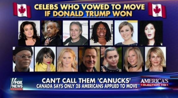 許多名人曾揚言若川普當選就要移民加拿大,如今川普當選了,卻沒有任何一位名人真的申請移民。(圖截自FoxNews)