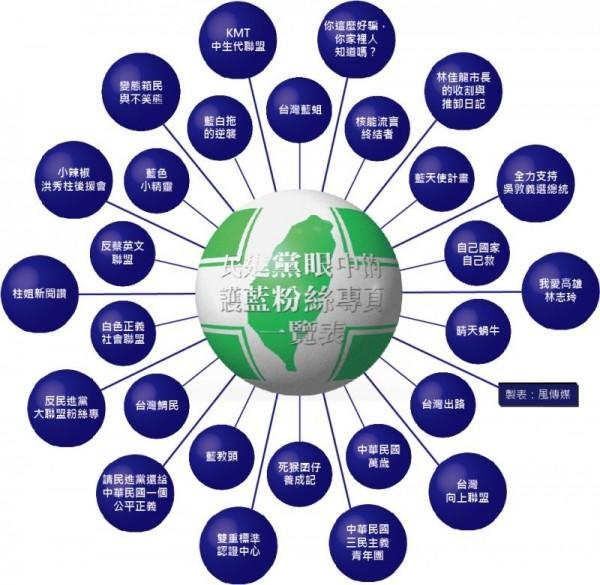 《風傳媒》列舉27個親藍網站攻擊綠營(圖擷取自風傳媒)