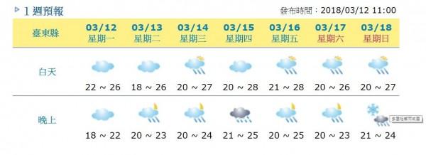 中央氣象局網站的一週預報發生烏龍,在台東縣的一週預報上,竟出現週日晚上有機會下雪的預測。(擷取自中央氣象局)