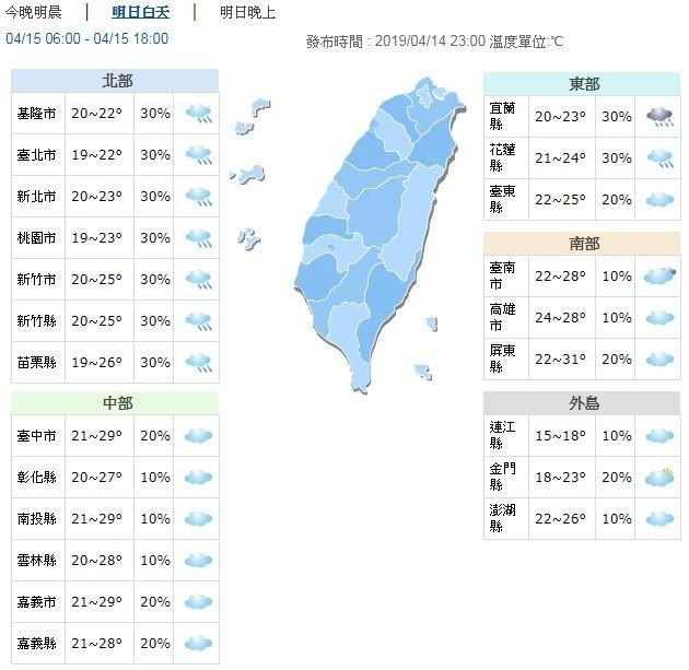 溫度方面,北部19度至26度;中部20度至29度;南部22度至31度;東部20度至25度;連江15度至18度,金門18度至23度,澎湖22度至26度。(圖擷取自中央氣象局)