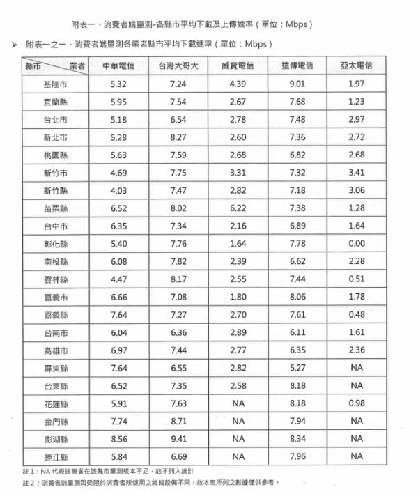NCC在103年曾針對國內各家電信的「3G網路」速度進行量測,全台平均下載速率是6.27Mbps。(圖擷自國家通訊傳播委員會)
