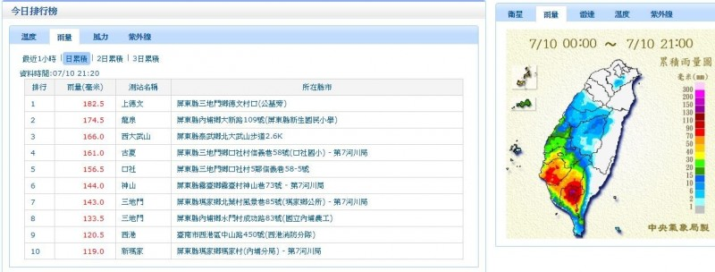截至晚間9時20分為止,屏東縣今日已有9處觀測站測得日累積雨量達100毫米以上;台南西港觀測站則測得120.5累積毫米。提醒當地民眾特別留意。(擷取自氣象局)