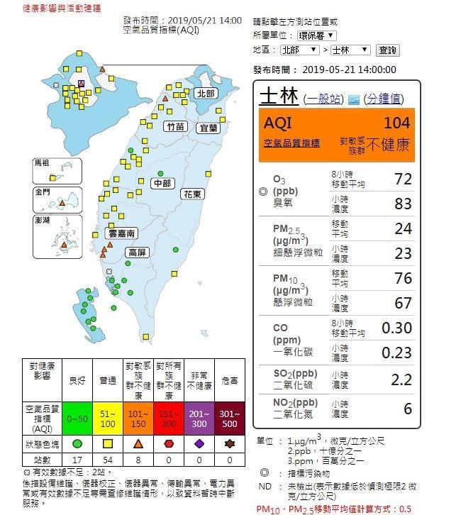 環保署表示,台北士林、新北萬里、新竹湖口、台南、金門與澎湖地區的空氣品質對敏感族群不健康。(圖擷取自空氣品質監測網)
