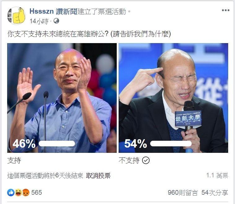 46%網友讚成韓國瑜的想法,54%網友不支持他。(圖擷取自「Hssszn 讚新聞」臉書粉絲專頁)