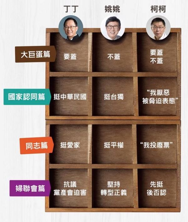 有親藍臉書粉絲專頁,為台北市長候選人丁守中、姚文智及柯文哲對各議題的看法,製成簡表。(圖擷取自普魯士藍臉書粉絲專頁)
