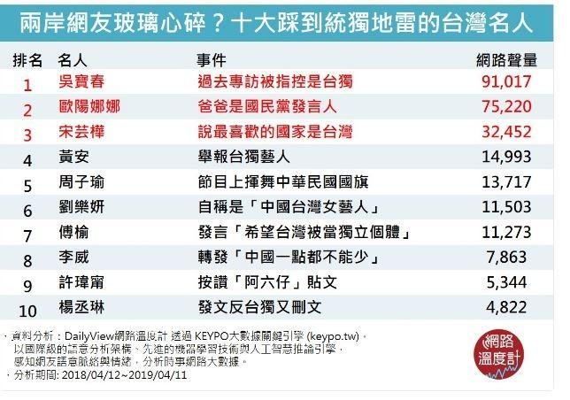 《網路溫度計》依據網路聲量,公布了前10大踩到統獨地雷的台灣名人。(圖取自「網路溫度計」)