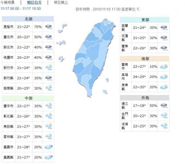 氣溫方面,台灣北部及東北部天氣較為溼涼,桃園以北及宜蘭高溫僅約22至24度,花、東高溫約25、26度,中南部高溫仍達28至30度,至於各地清晨及夜晚低溫普遍在20至22度之間,提醒民眾留意溫度的變化,適時添加衣物以免受涼。
