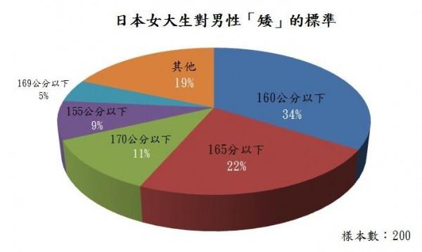 日本女大生對於男性「矮」的標準整理圖。