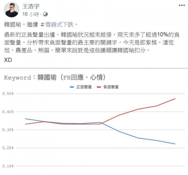王浩宇根據「臉書的留言、心情表述」,發現近日韓國瑜的網路聲量已呈現「死亡交叉」,11日凌晨更發文指韓國瑜聲量繼續「雪崩式下跌」。(圖擷取自王浩宇臉書)