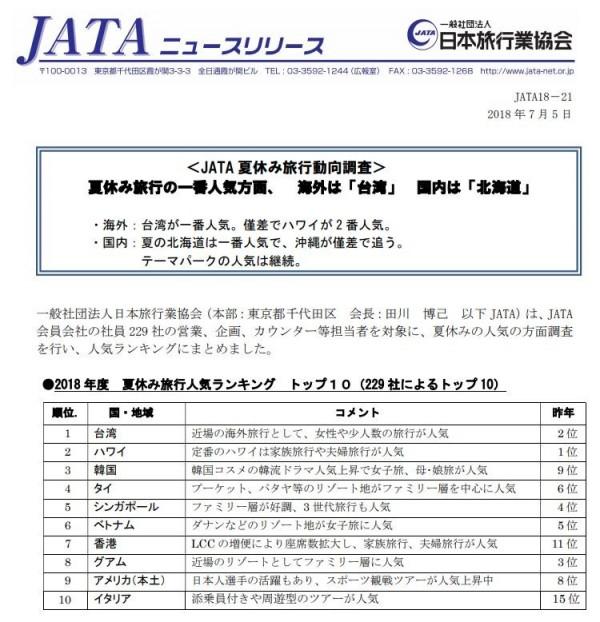 根據日本旅行行業協會(JATA)公布數據,日本人今年暑假最受歡迎的旅遊地點,台灣拿下第1名!(圖擷自JATA官網)
