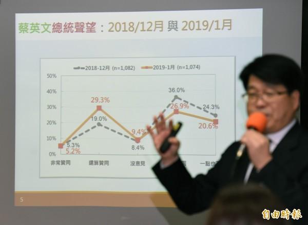 台灣民意基金會發布民調,蔡總統聲望谷底回升。(記者廖振輝攝)