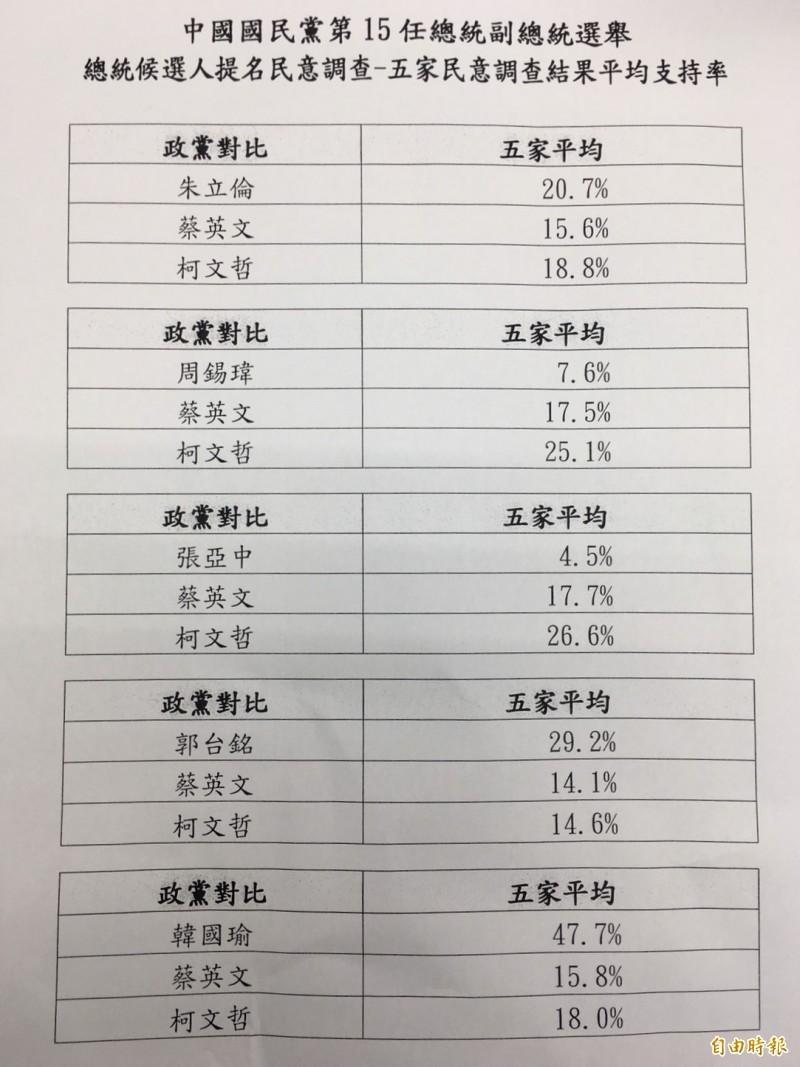 國民黨公布「三腳督」對比民調結果。(記者林良昇攝)