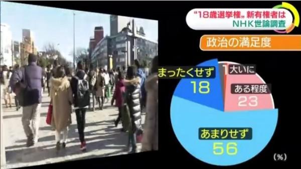 對於日本政治的滿意程度,只有24%的人回答「滿意」,高達74%的人回答「不滿意」。(圖擷取自NHK)