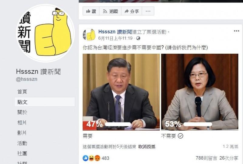 1.2萬名網友中,47%認為台灣經濟需要中國才能進步,53%網友認為不需要。(圖擷取自「Hssszn 讚新聞」臉書粉絲專頁)
