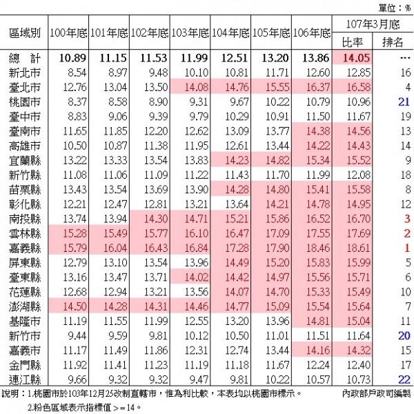 目前各縣市以嘉義縣18.61%的老年人口為最多,6都中則以台北市老年人口16.58%奪冠。(圖擷取自內政部)