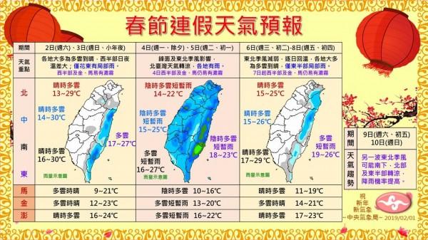 氣象局在臉書「報天氣 - 中央氣象局」分享兩張圖,讓民眾馬上掌握9天連假的天氣狀況。(圖擷取自臉書「報天氣-中央氣象局」)