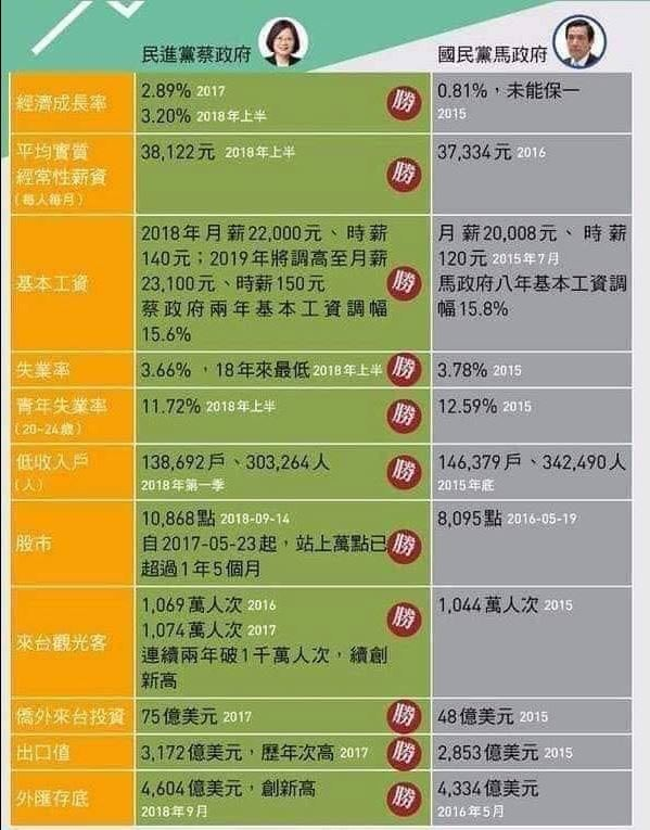 圖上將現任總統蔡英文與前總統馬英九執政下的各項民生、經濟指標一一比較,在各個項目都由蔡英文政府勝出。(圖片擷取自臉書粉絲專頁「王浩宇」)