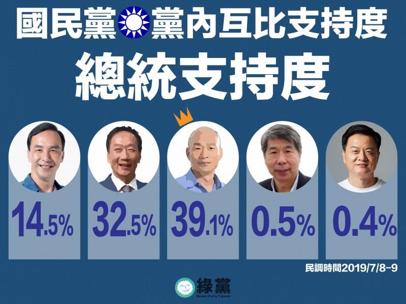 綠黨公佈民調,高雄市長韓國瑜大幅勝出。(取自綠黨臉書)
