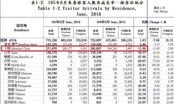 根據交通部觀光局今年6月各國來台旅客分析表,中國旅客比去年6月減少了11.88%,但韓國旅客暴增了67.86%。(圖擷自交通部觀光局「2016年6月來台旅客居住地分析統計」)