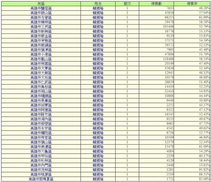 高雄此次受豪雨嚴重侵襲的桃源區、那瑪夏區,分別名列韓國瑜得票排行榜第2名與第3名。(圖擷取自中選會)