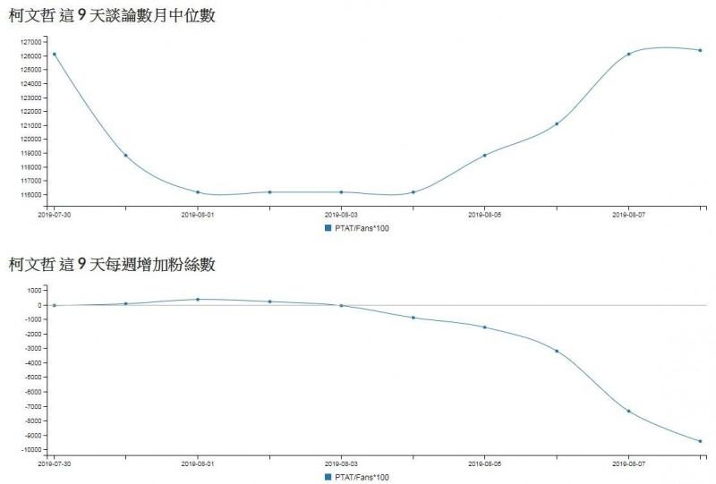 粉專「聲量看政治」8日PO文說,從1日柯文哲傳出組黨後統計到8日為止,柯市長的臉書已經狂掉9430名粉絲。(擷取自「聲量看政治」)