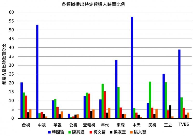 九合一大選 NCC:中視中天報導韓國瑜則數過半