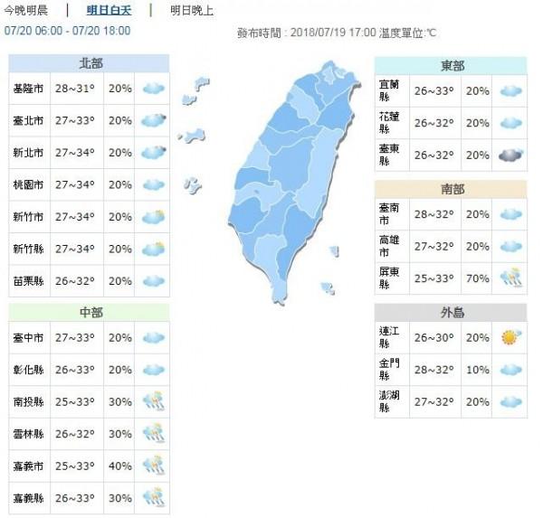 溫度方面,明天白天溫度,北部地區高溫31至34度,東部、中部及南部地區高溫32、33度,外島地區30至32度。(圖擷取自中央氣象局)
