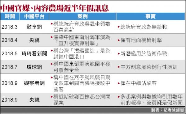 中國官媒、內容農場近半年假訊息