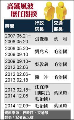 前年密函陳冲閣揆/殷琪爆政院高層 擋融資推財改