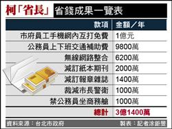 自豪當「省長」柯:北市可年省3.14億