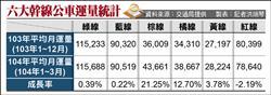 台南6幹線公車運量 棕線飆升紅線退步