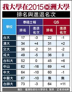 《亞洲大學兩排名公布》我大學排名下滑 學界:國際化不足