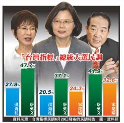 台灣指標民調》宋楚瑜支持度 領先洪秀柱
