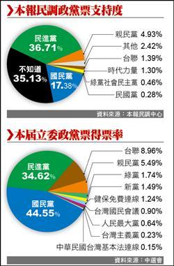 政黨票 親民黨有機會跨5%門檻