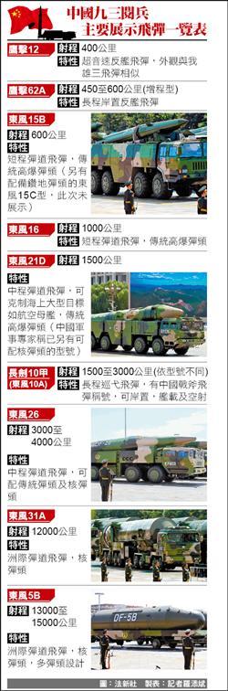 中國秀新飛彈 鎖定美日