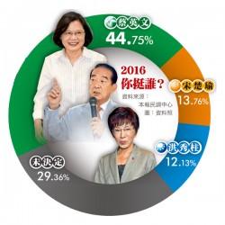 總統大選本報民調// 蔡44.75%宋13.76%洪12.13%