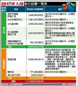 2017世大運民間募資 柯:目標20億