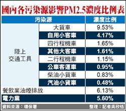 台灣PM2.5污染源 逾2成來自車輛