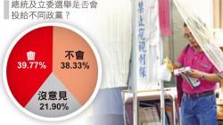 本報民調》總統、立委39.77%將分裂投票