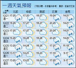 好天氣到週三 耶誕節轉冷