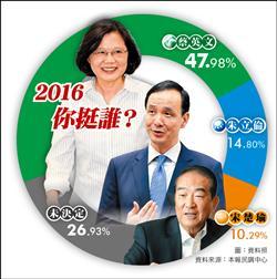 本報封關民調 蔡47.98% 朱14.80% 宋10.29%