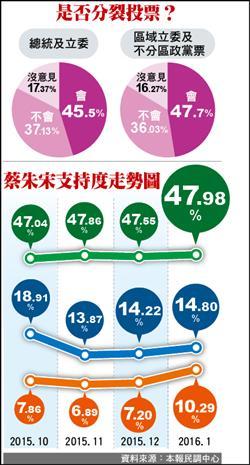 本報民調》總統、立委選舉 45.5%將分裂投票