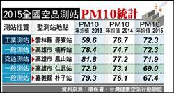 PM10值 雲林2年增21%最嚴重