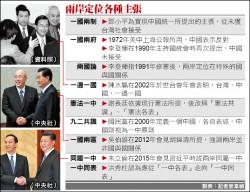台灣兩岸定位主張 多遭中國矮化