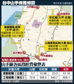 台中山手線交通部複審 總經費926.1億