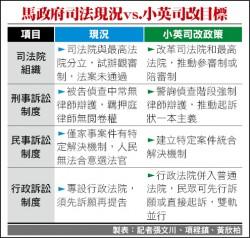 10月司法國是會議 司改會促蔡改善三大缺失