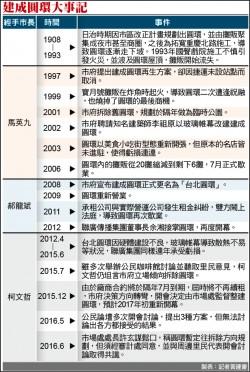 (台北)拆建成圓環 柯規劃明年8月前完成