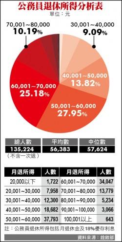 好肥!退休公務員 平均月領5.6萬